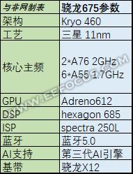 骁龙675参数性能分析,对比骁龙710/骁龙835竟然丝毫不输?