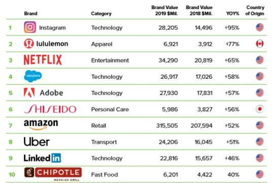 2019全球最具价值TOP100品牌:苹果被亚马逊超越成第二