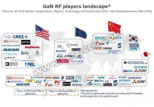 国内GaN射频元件厂商生存现状分析,5G时代是否能实现弯道超车?