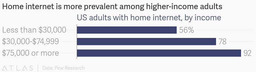 家庭宽带正成为美国富人的奢侈品