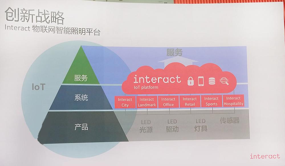 昕诺飞:智能照明转型成大势,Interact平台布局智慧城市