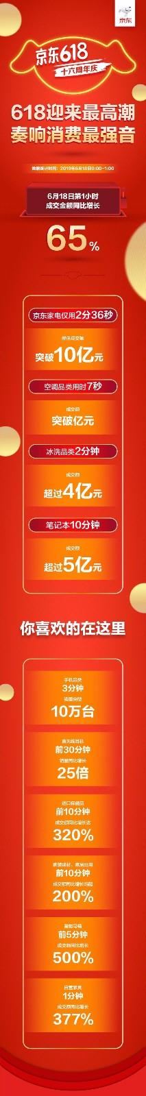 京东618战报:第一小时成交金额同比增长65%