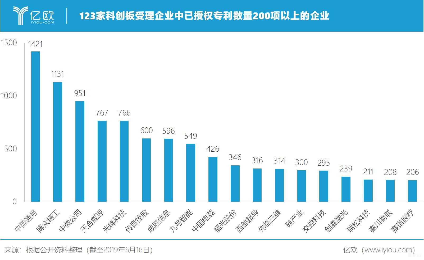 盘点123家已受理企业,谁将会是科创板潜力企业