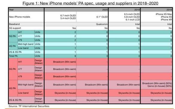 苹果5G版手机是怎么回事?苹果5G版手机一览详情