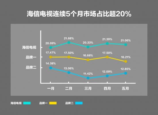 高端大屏发力,海信电视今年连续5个月市场占比超20%