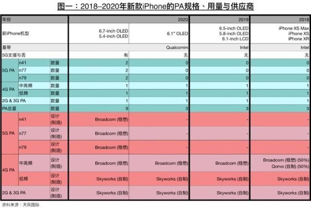 苹果5G版手机是怎么回事?苹果5G版手机什么时候发布?