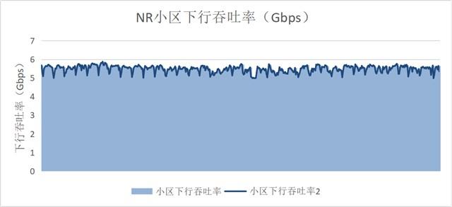 中国移动联合华为完成5G网络多用户峰值测试,达5.5Gbps