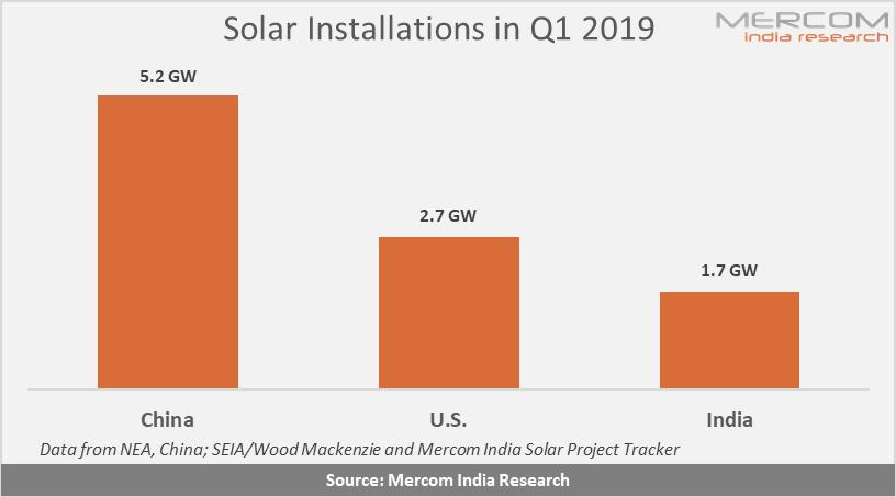 一季度中美印三国继续领跑全球太阳能市场