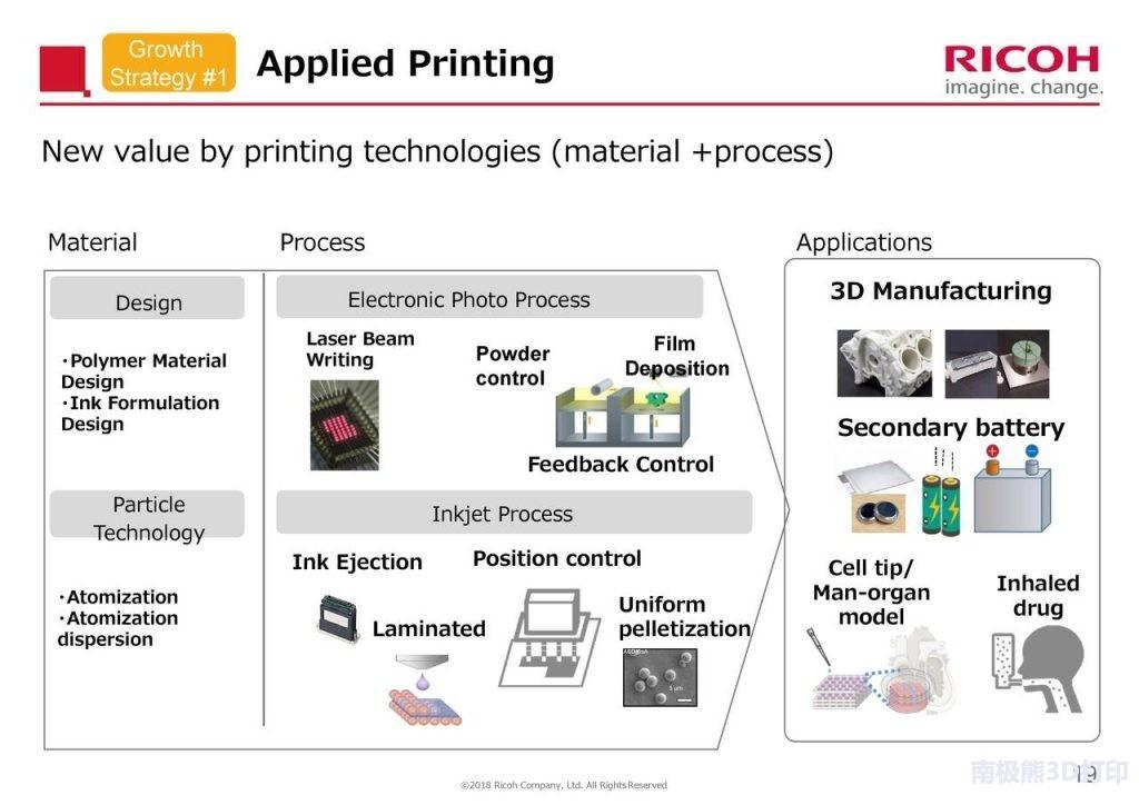 日本理光投资生物技术公司 将拓展生物3D打印领域