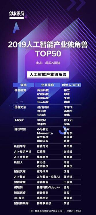 碳云智能入选 2019 人工智能产业独角兽 Top 50