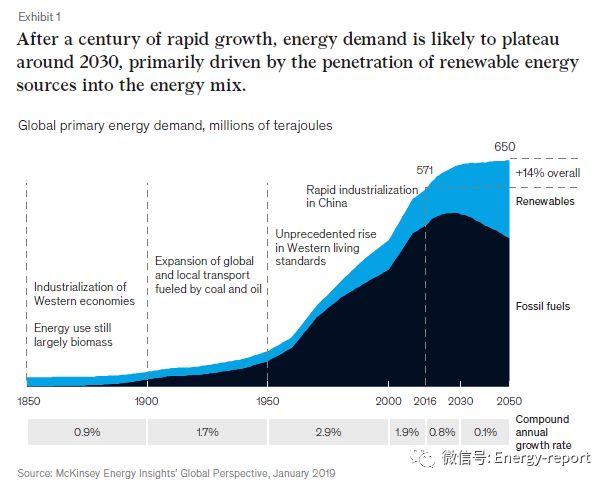 GDP与能源增长的解耦