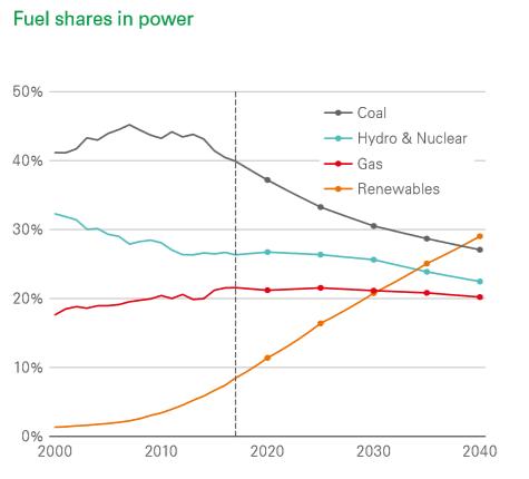 到2040可再生能源将超过煤炭成为主要能源资源