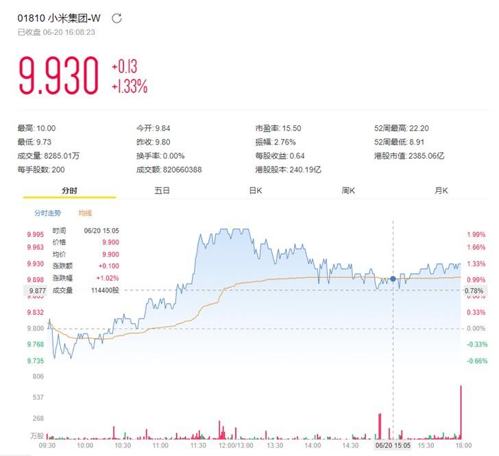 小米集团回购503.1万B类股,耗资4999.9044万港元