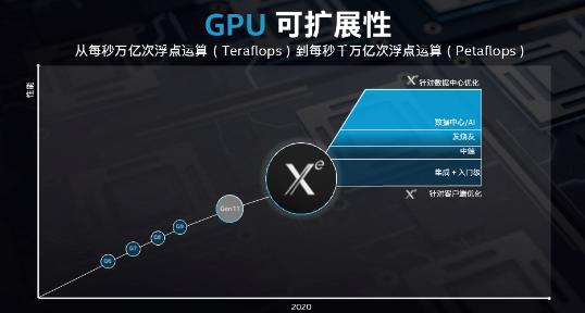 Gen11核显只是开始,Xe独显将带来指数级性能提升