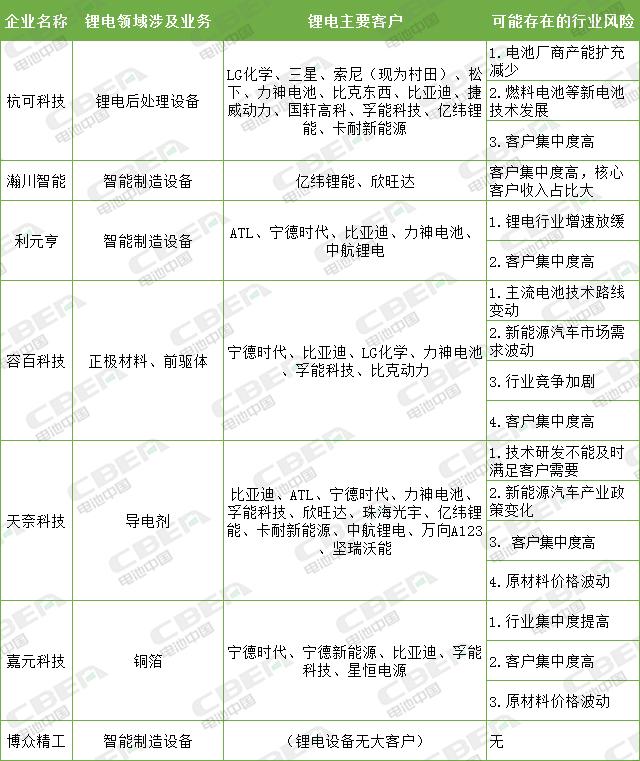杭可科技提交注册、容百科技过会 科创板助力锂电业发展