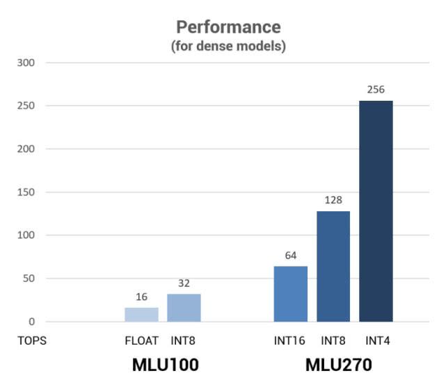 寒武纪推出第二代云端AI芯片思元270:理论峰值性能提升4倍