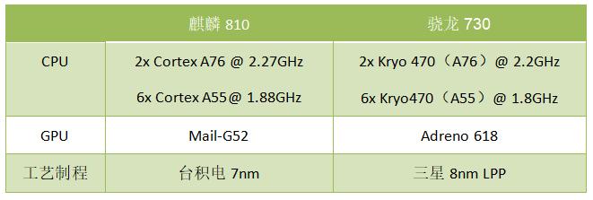 华为又一款7nm芯片问世 麒麟810搭载自研达芬奇架构