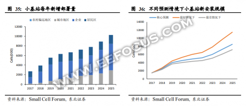 5G部署的最后一公里,华为/中兴/京信通信等小基站厂商们的境况如何?