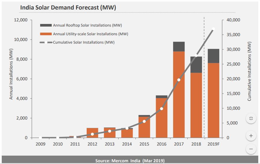 印度第一季度太阳能市场报告新鲜出炉
