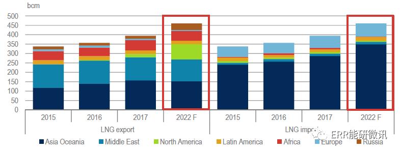 LNG市场趋势及趋势产生的可能影响