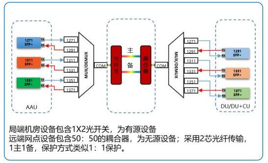 烽火前传半有源波分方案助力运营商5G快速建网