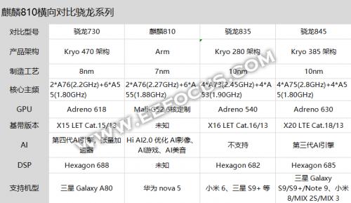 华为麒麟810处理器横向对比,相比高通骁龙730/骁龙835孰强孰弱?