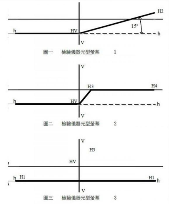 7月起台湾地区汽机车改装LED头灯需要有证明档
