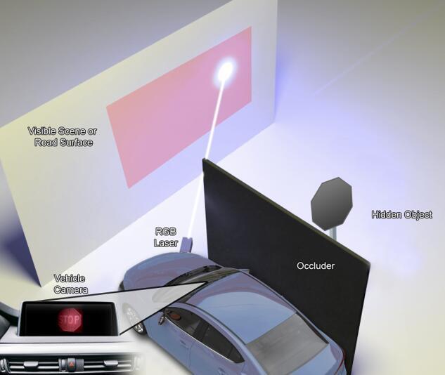 """非视距技术助力汽车和智能手机摄像头""""看清""""四周角落"""