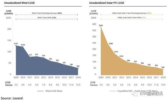 通用电气(GE)对能源转型的误判:前车之鉴