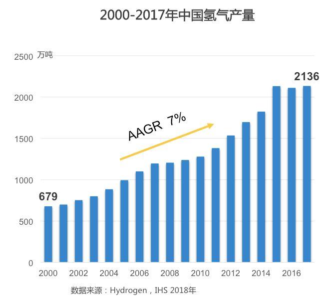 """中国工程院院士杜祥琬""""问诊""""氢能:可持续性比经济性更重要"""