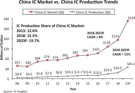 我们能否相信中国的国内集成电路生产规划?