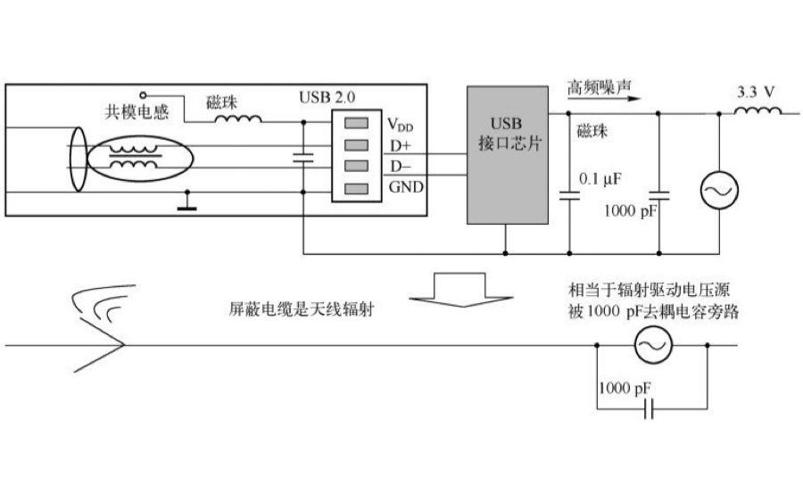 数码相机辐射骚扰问题引发的两个EMC设计问题
