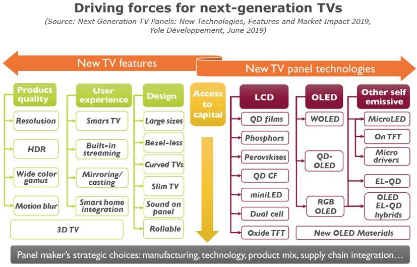 下一代电视面板新技术、新功能及市场趋势