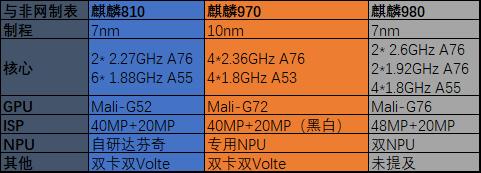 华为麒麟810处理器纵向对比,竟能与麒麟970/麒麟980一争高低?