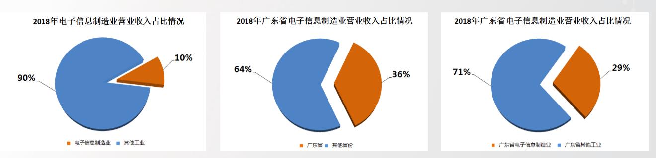 广东省电子信息行业协会许晓民:电子信息制造业发展现状及趋势特点