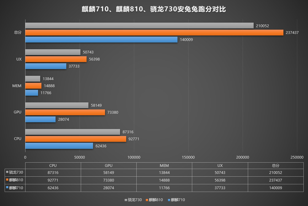 麒麟810解析:打造次旗舰手机芯片,华为毫不懈怠