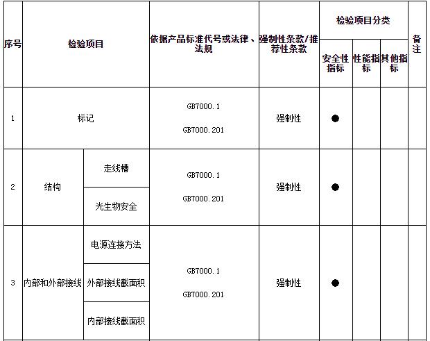 >《2019年北京市鸭脖视频app灯具产品质量监督抽查方案》发布