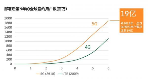 5G时代到来!华为获得5G许可证,千元机竞争将会白热化