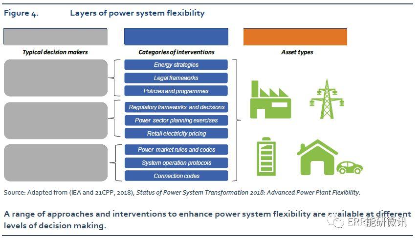电力系统转型现状2019