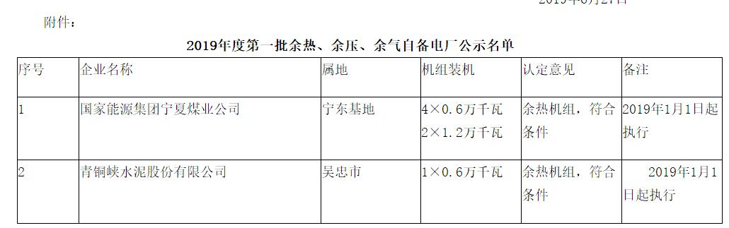 宁夏2019首批余热余压余气自备电厂名单