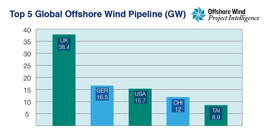 全球海上风电市场在过去12个月中增长16%