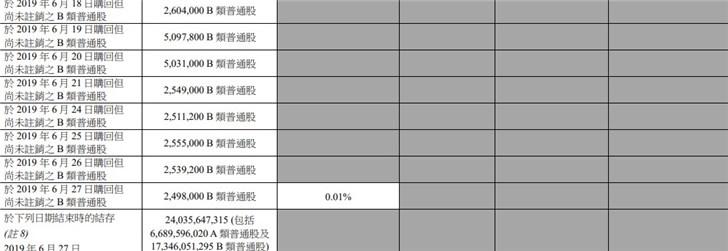 小米集团耗资近2499.6万港元回购249.8万B类股份