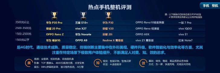 中国移动智能硬件质量报告:2500-3500元荣耀20 Pro评分第一
