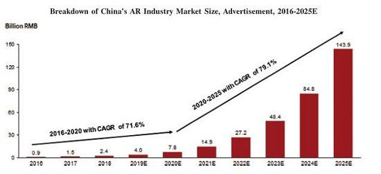 5000亿美元AR市场领跑:WiMi微美全息云IPO招股书披露数据
