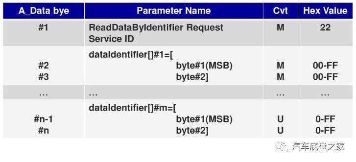 应用层--CAN诊断协议详解及应用之数据传输功能单元0x23、0x22&0x23