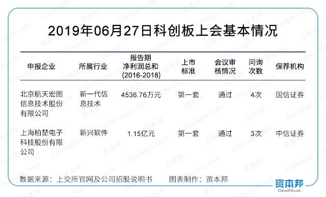 二过二!航天宏图、柏楚电子IPO申请通过科创板上市委审核