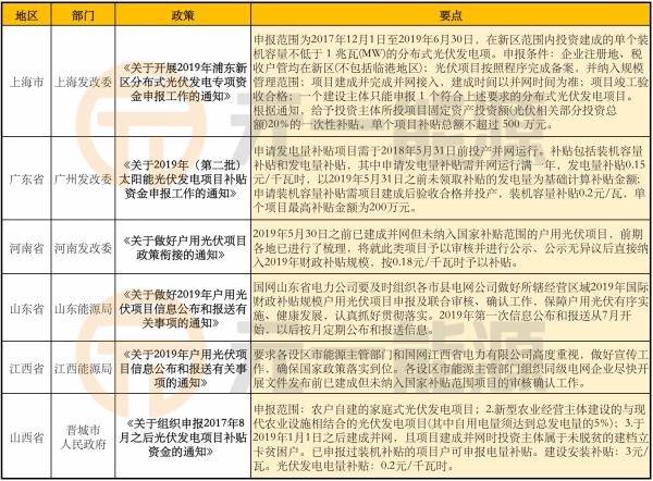 6月光伏行业最新政策汇总 多个地区申报竞价上网项目