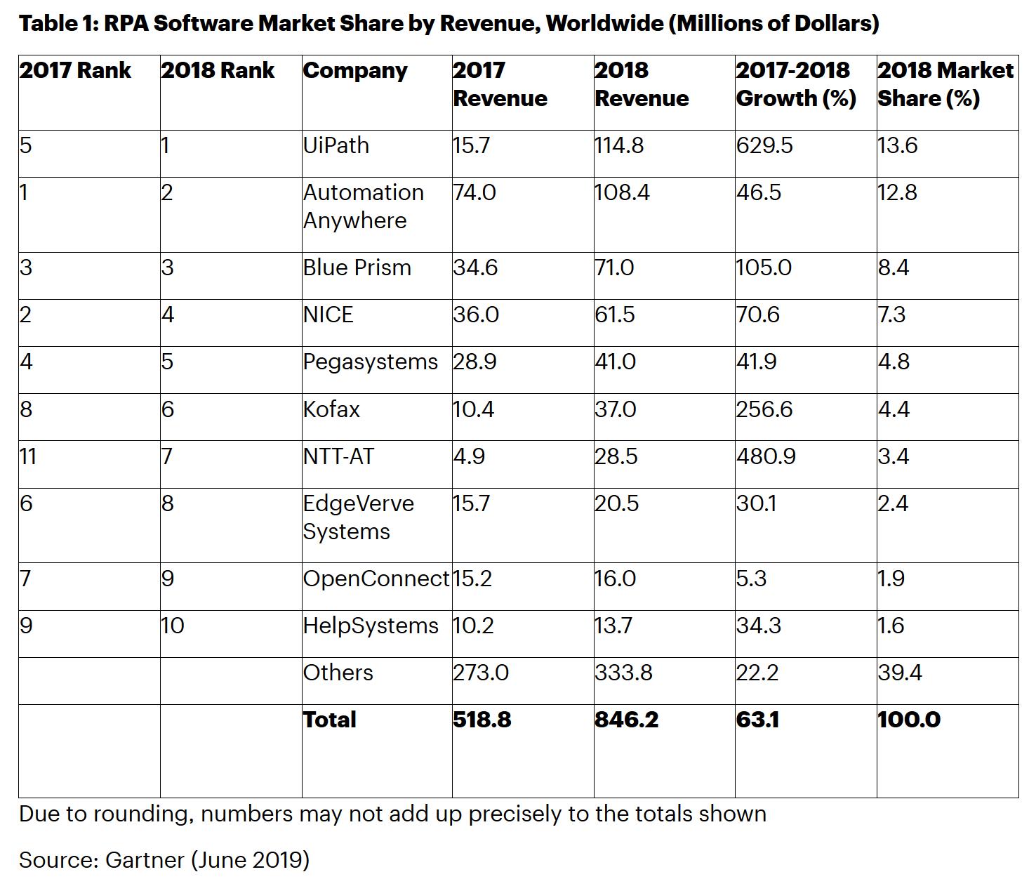 Gartner:预计2019年机器人流程自动化RPA软件收入达13亿美元