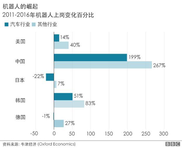 未来10年将有2000万工作小时,中国被取代数量或是第一