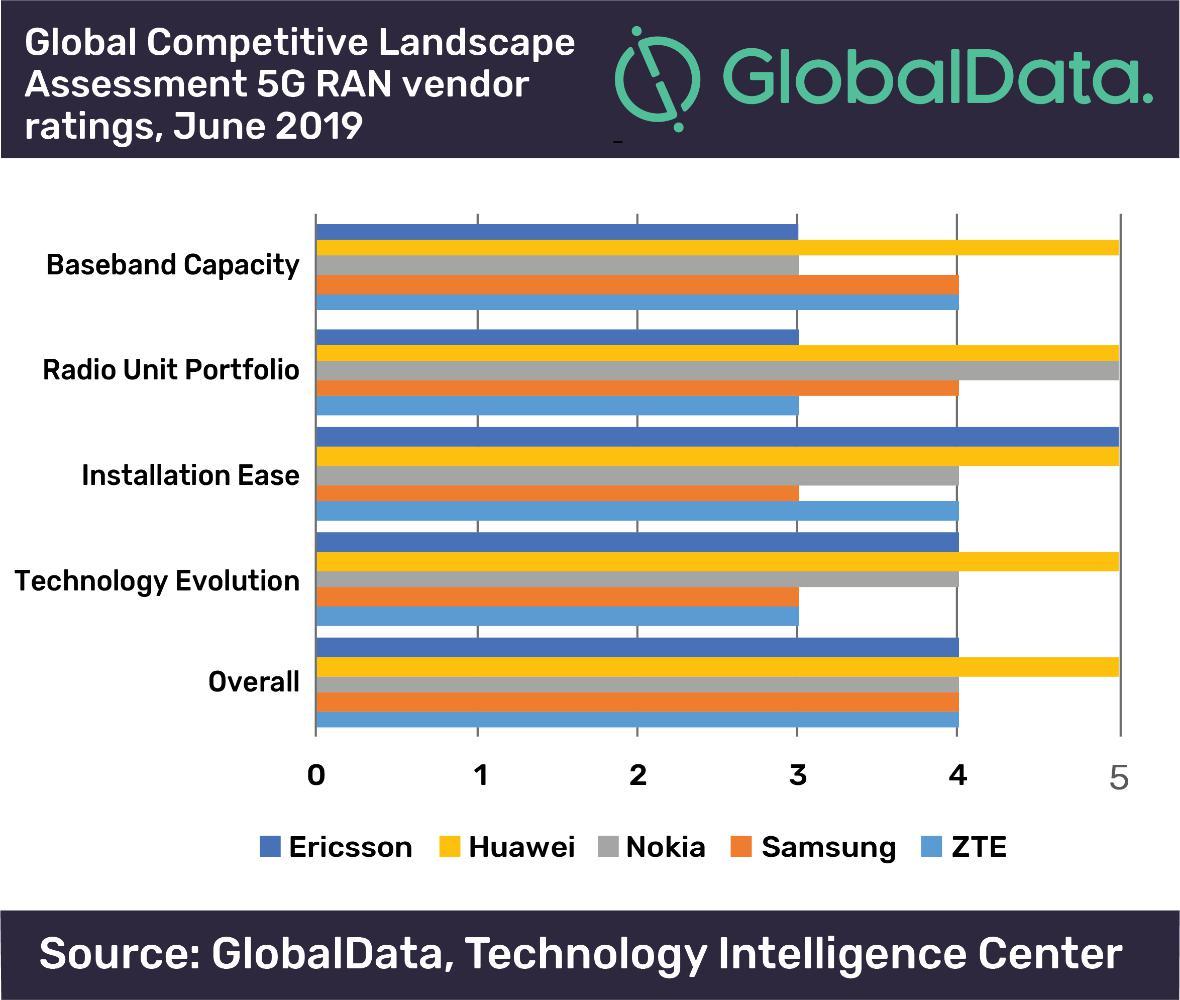 全球首份5G排名报告出炉,华为全面领先!